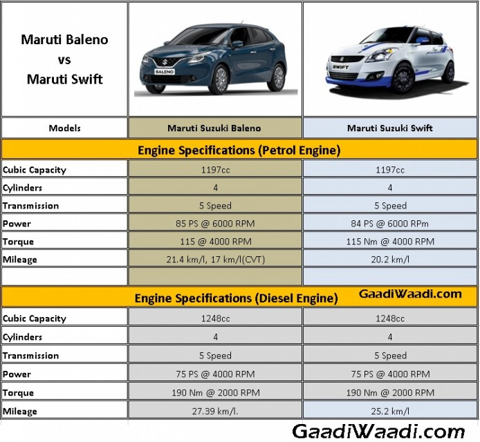 Baleno vs swift specs comparison