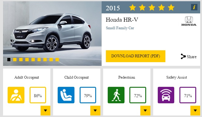2015 Honda HR-V five-star rating
