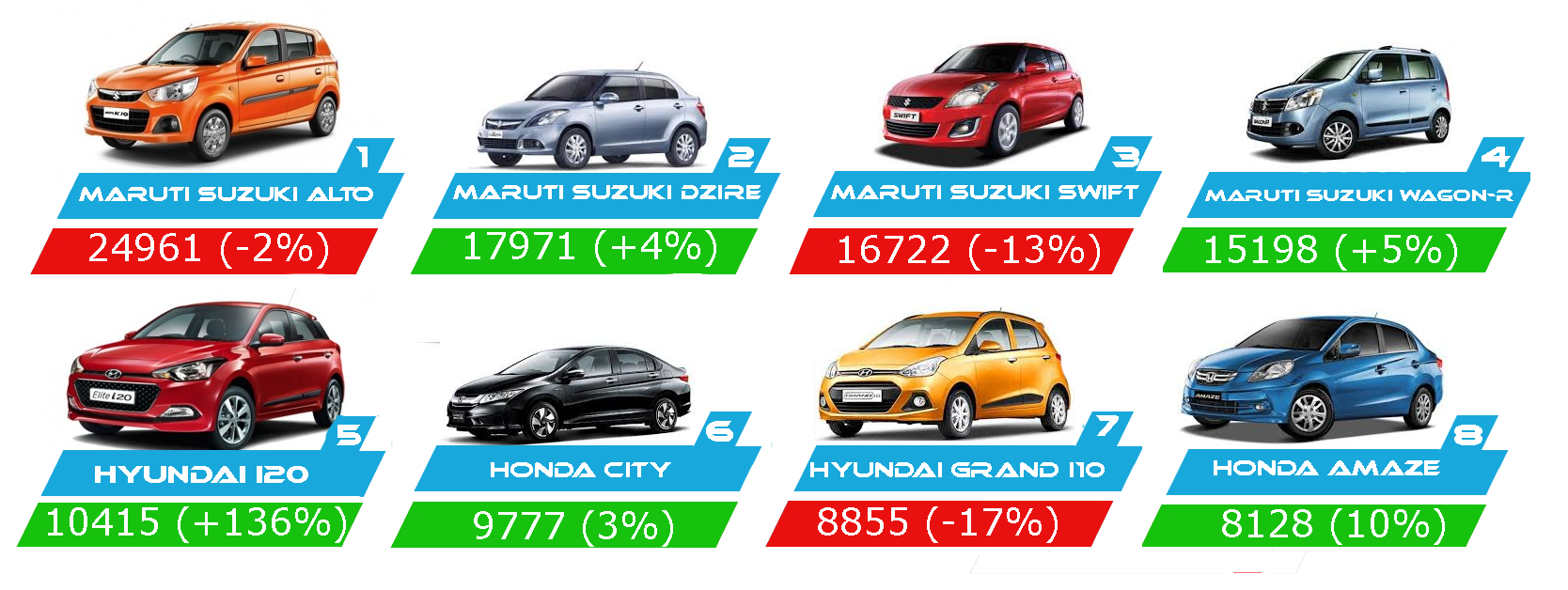 Top 10 Selling Cars By Sales In March 2015