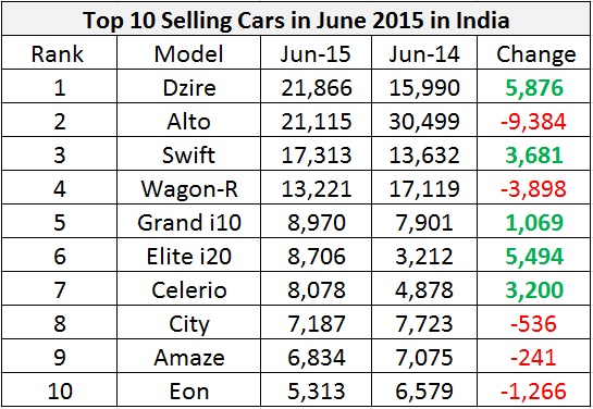 Top 10 Selling Cars in June 2015 in India