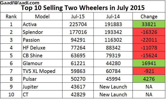 Top 10 Selling two wheelers in July 2015 in India