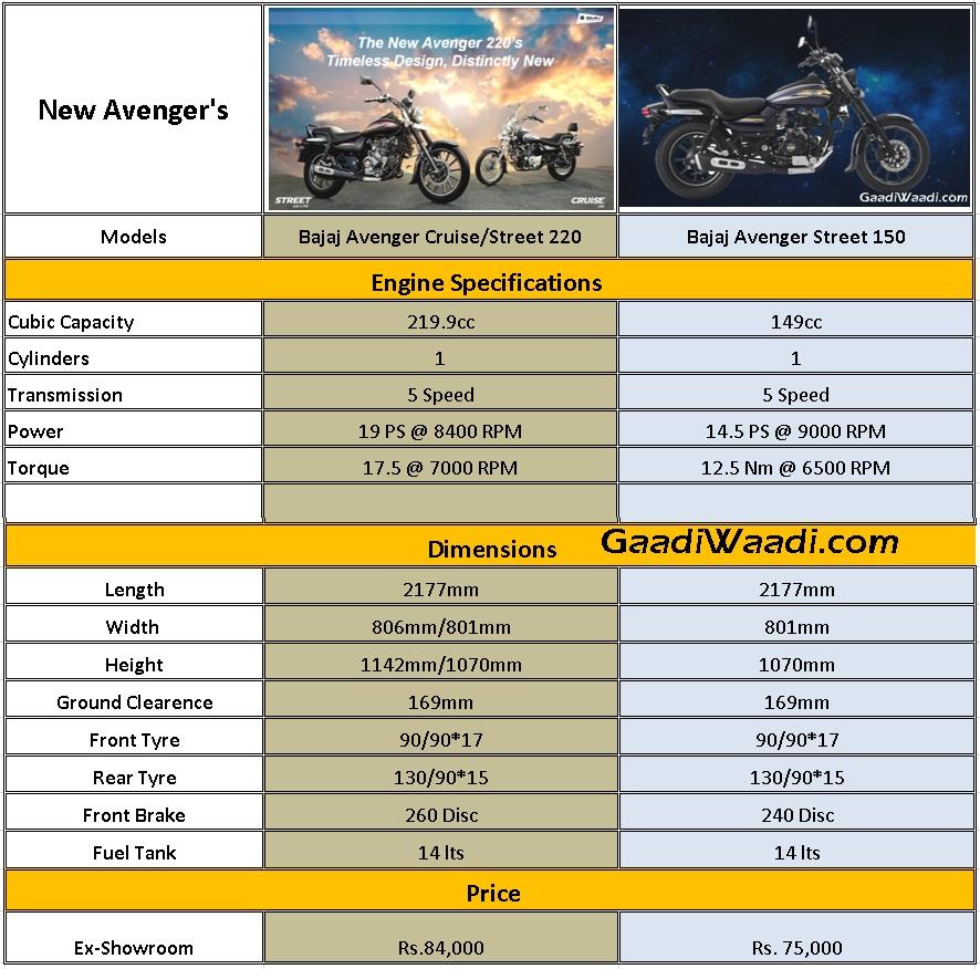 Bajaj Avenger 150 Street Along With Street 220 Cruise 220 Update