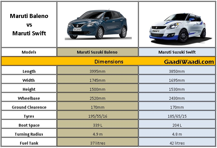 maruti swift vs maruti baleno spec comparison. Black Bedroom Furniture Sets. Home Design Ideas
