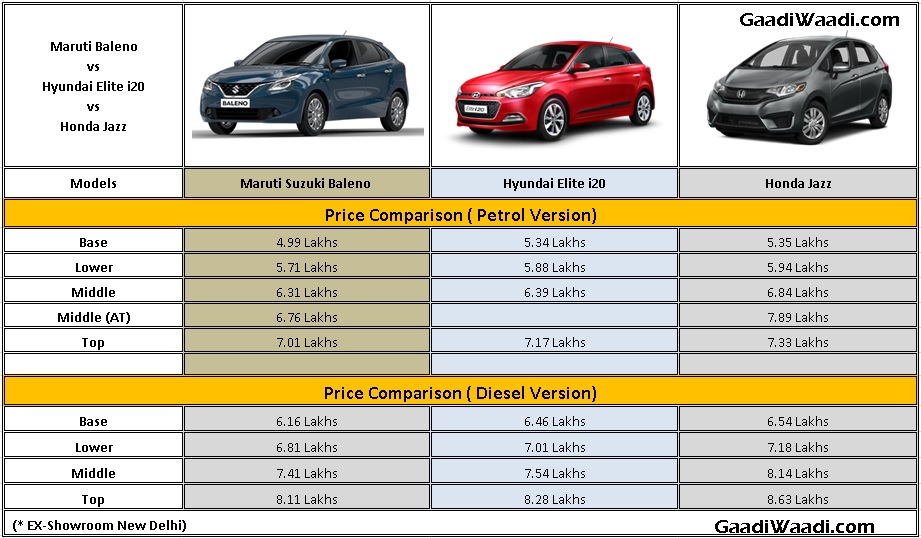 Maruti Baleno Vs Elite I20 Vs Honda Jazz Specs Comparison