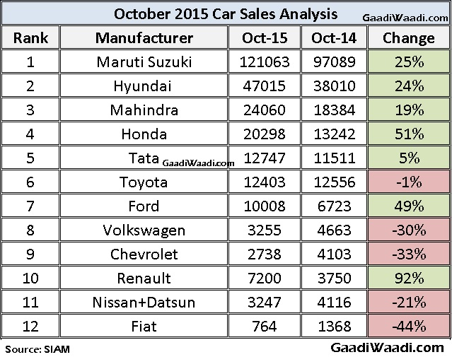 Indian Car Sales Analysis Of October  KwidS Success Helps