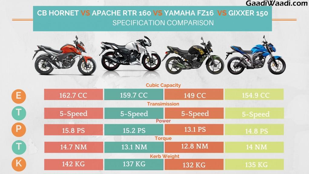 Honda Cb Hornet 160r Vs Apache Rtr 160 Vs Gixxer Vs Fz16
