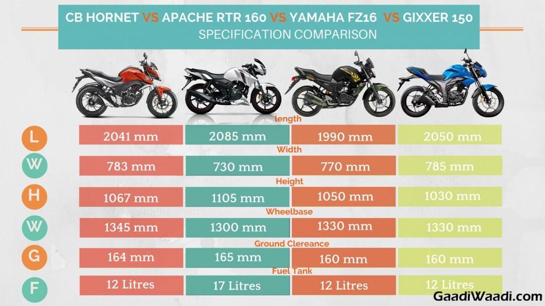 Honda CB Hornet 160R Vs Apache RTR 160 vs Gixxer vs FZ16 ...