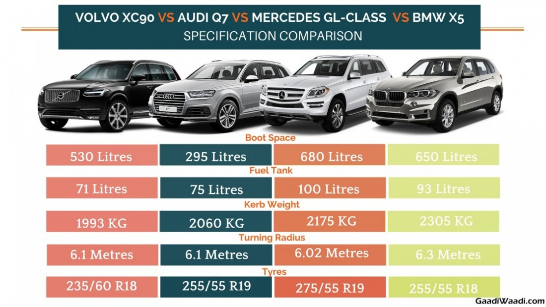 bmw x5 boot capacity with Volvo Xc90 Vs Audi Q7 Vs Mercedes Gl Class Vs Bmw X5 Specs  Parison 071643 on Showthread as well Hyundai Grand I10 1 0 Magna Lpg 44 furthermore 3 besides 3388027 in addition 25556 Oldie But Useful Info E53 Rear Cargo Space Information Picture.