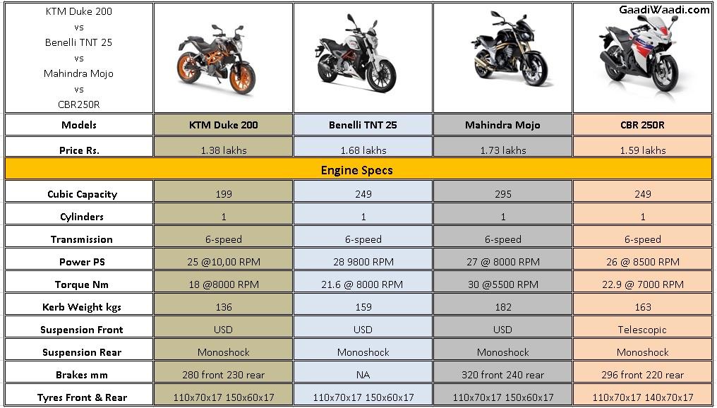 duke200 vs mojo vs tnt25 vs cbr250R specs comparison 2