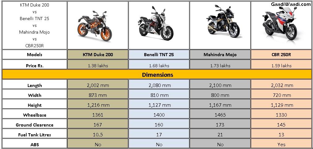 duke200 vs mojo vs tnt25 vs cbr250R specs comparison