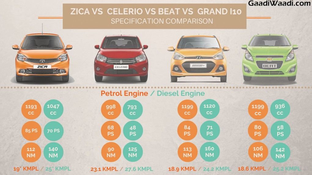 tata zica vs maruti celerio vs hundai grand i10 vs chevrolet beat engine comparison