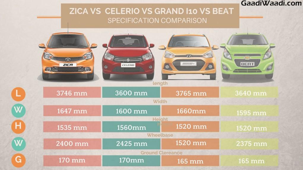 tata zica vs maruti celerio vs hundai grand i10 vs chevrolet beat specification comparison