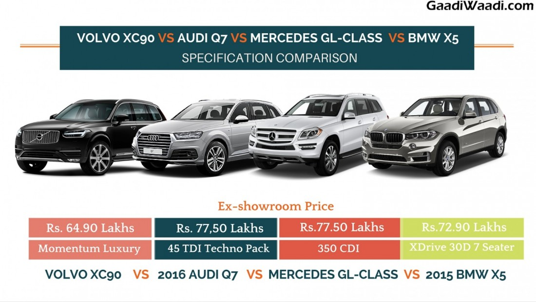 Volvo Xc90 Vs Audi Q7 Vs Mercedes Gl Class Vs Bmw X5 Specs Comparison Gaadiwaadi Com