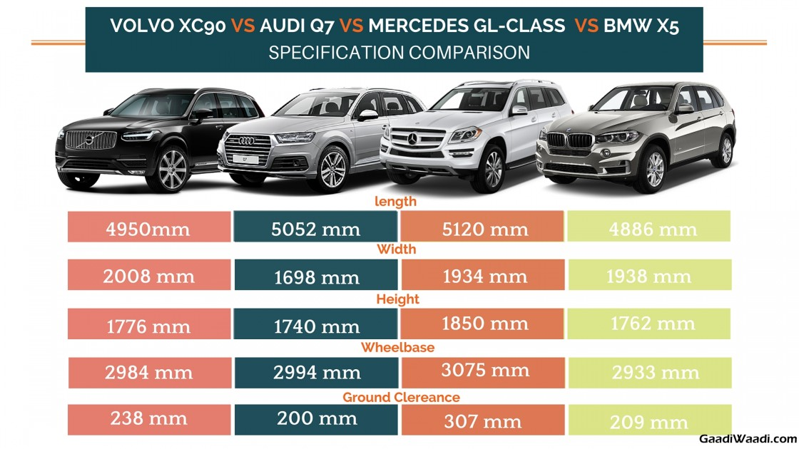 Volvo Xc90 Vs Audi Q7 Vs Mercedes Gl Class Vs Bmw X5