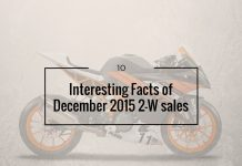10 Interesting Facts about Motorcycle Sales in December 2015