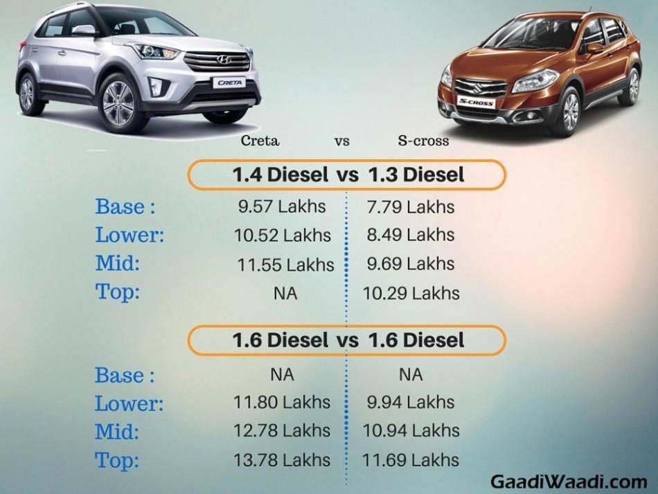 Maruti Suzuki S Cross New Prices Drop Of Up To Rs 2 05