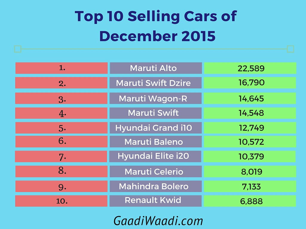 Top 10 Selling Cars of December 2015 in India - Sales ysis ...