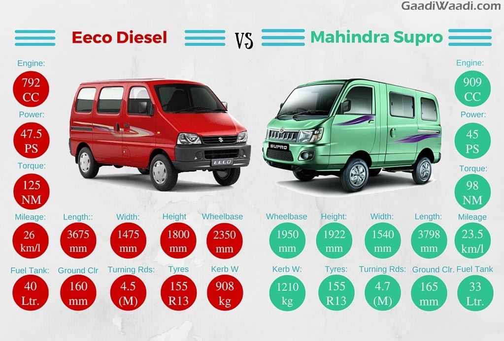 Maruti Versa Car Price List