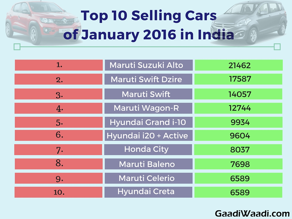 Top 10 Selling Cars of January 2016 in India - Sales ysis ...