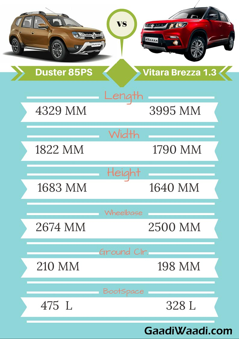 maruti vitara brezza vs renault duster facelift specs. Black Bedroom Furniture Sets. Home Design Ideas
