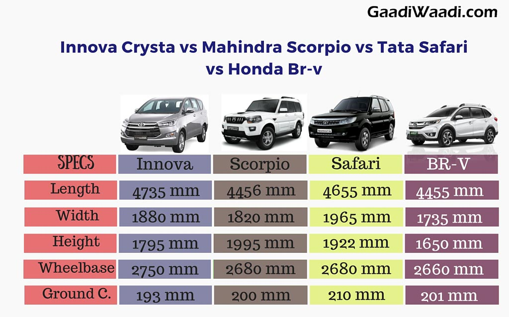 innova crysta vs safari storme vs scorpio vs honda br v specs comparison. Black Bedroom Furniture Sets. Home Design Ideas