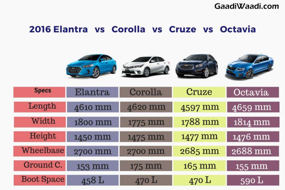corolla s vs corolla s plus autos post