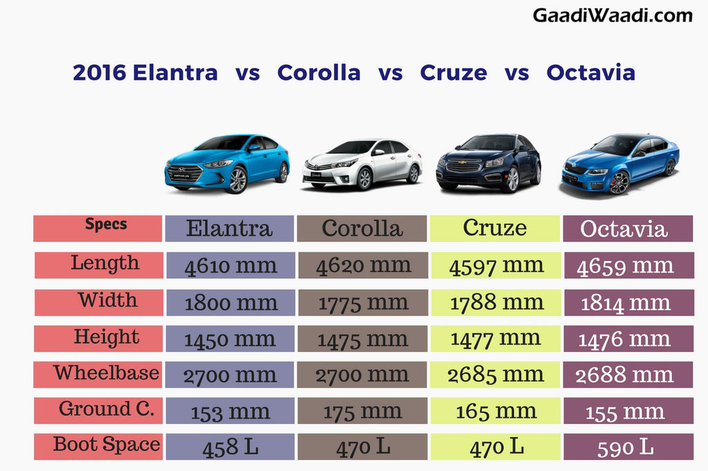 New Elantra Vs Corolla Vs Octavia Vs Cruze Specs Comparison