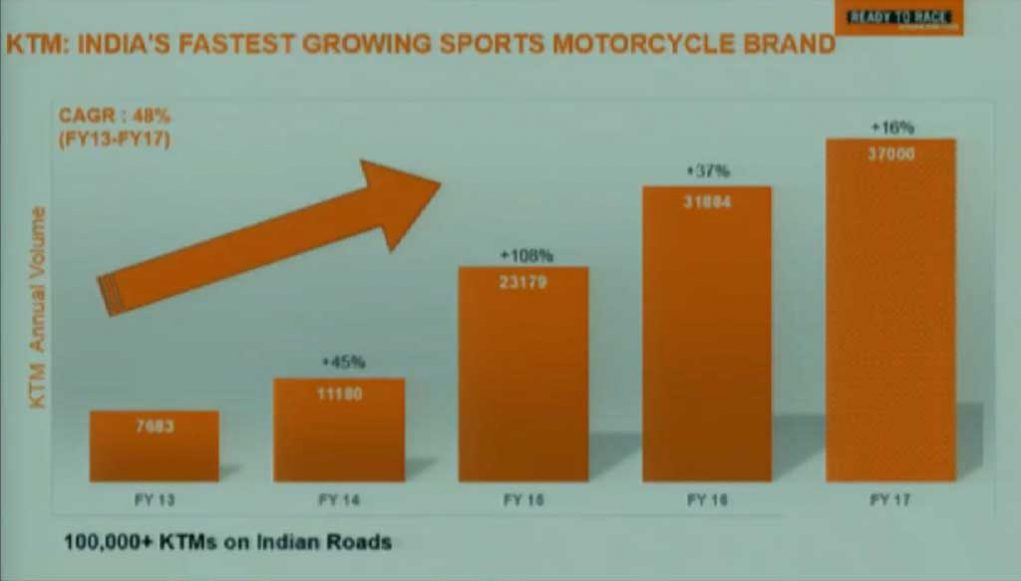 KTM-Fastest-Growing-Sportsbike-Brand-in-India.jpg