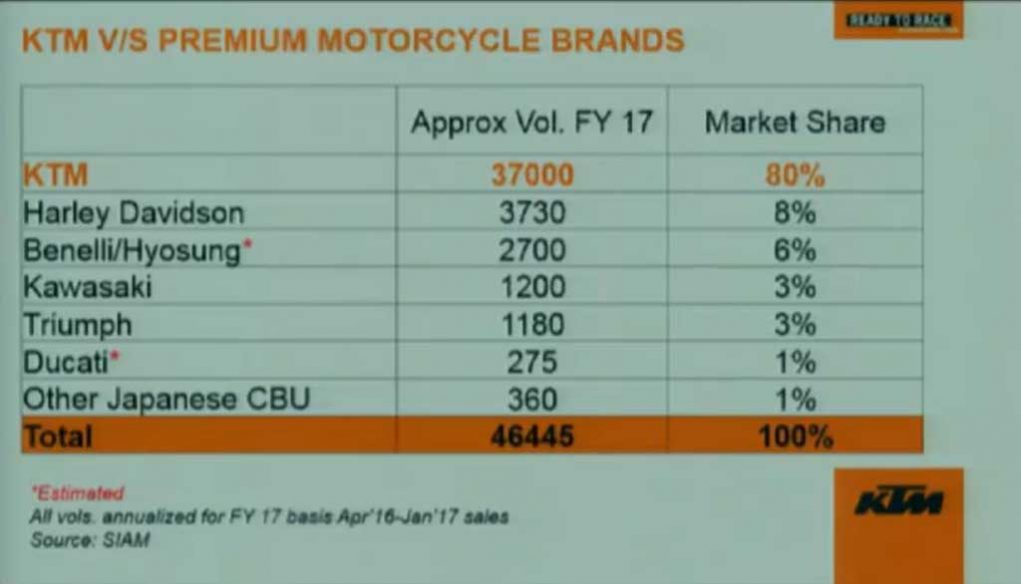 KTM-vs-Premium-Motorcycle-Brands.jpg