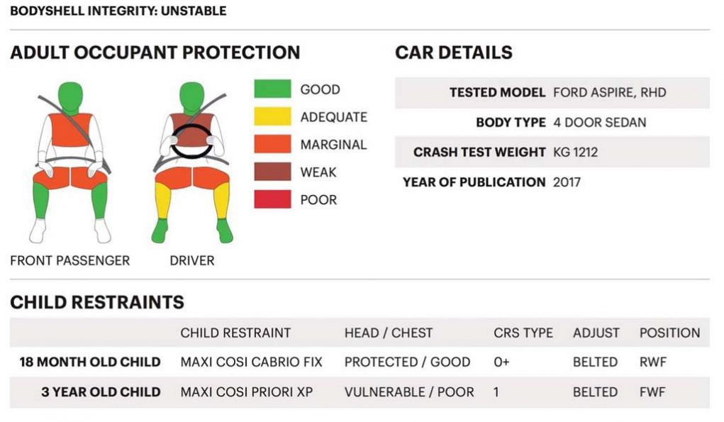 Ford Aspire Crash test result.jpg