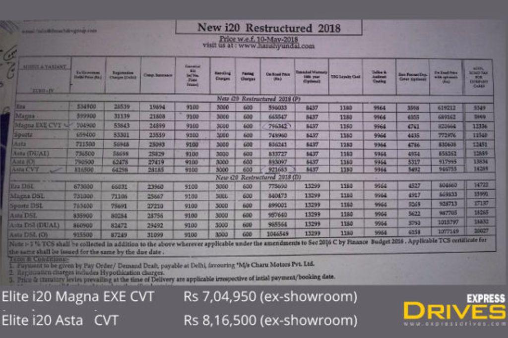Hyundai-Elite-i20-revised-price-in-India