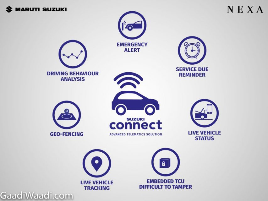 Maruti-'Suzuki-Connect'-Launched-In-India-Features-Explained-1.jpg