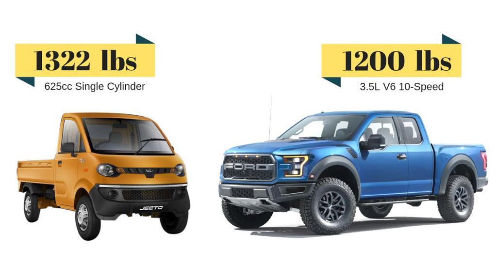 This Tiny Mahindra Pickup Can Pull More Load Than Ford F-150 Raptor (mahindra jeeto vs ford f150)