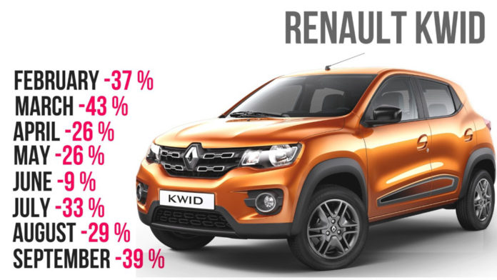 Despite Facelift, Kwid Sales Declining in India - What went wrong?