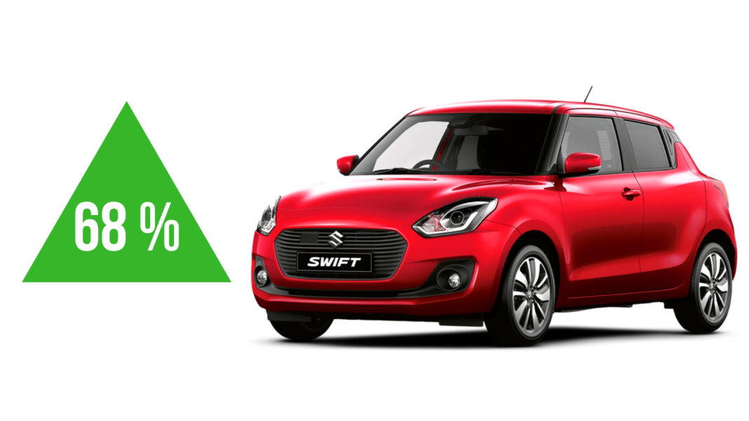 Maruti Suzuki Swift Registered 68 Percent YoY Growth in September 2018