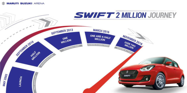 Maruti Suzuki Swift Achieves 2 Million Sales Milestone In India