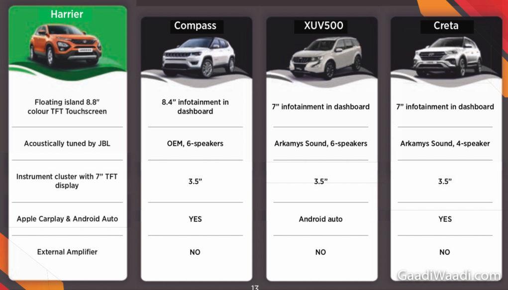 Tata Harrier Vs Jeep Compass Vs Mahindra XUV500 Vs Hyundai Creta comparison-4