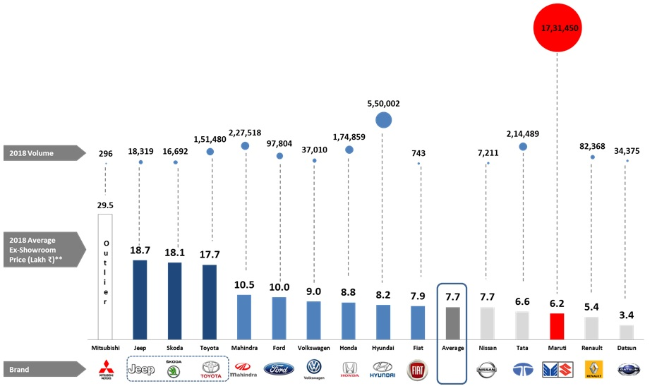 Average Price Tag Of Cars Sold In India 1