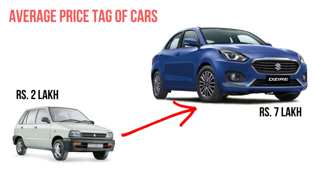 Average Price Tag Of Cars Sold In India