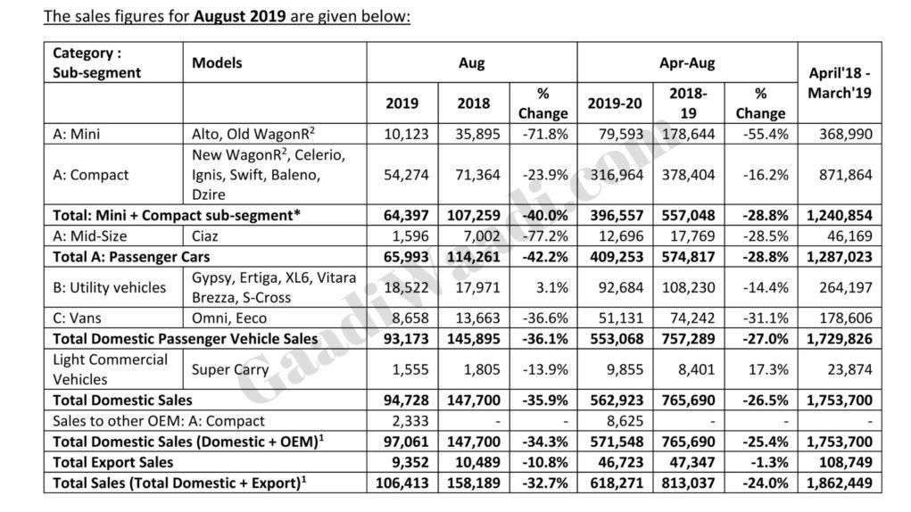 maruti august 2019 sales