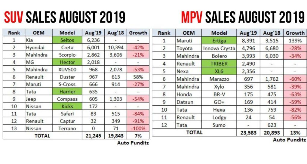 muv suv sales august 2019