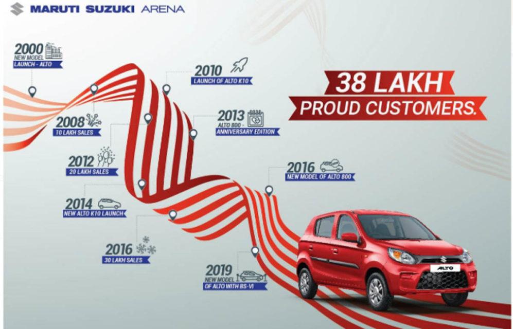maruti suzuki alto sales, 38 lakh milestone 11