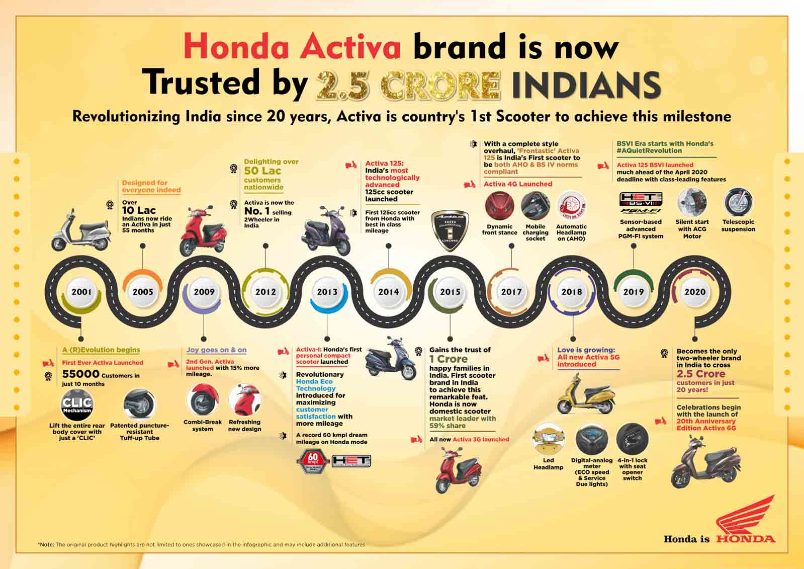 Infographic_Activa Brand creates history with 2.5 Crore customers