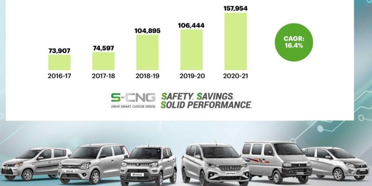 Maruti Suzuki S-CNG Sales