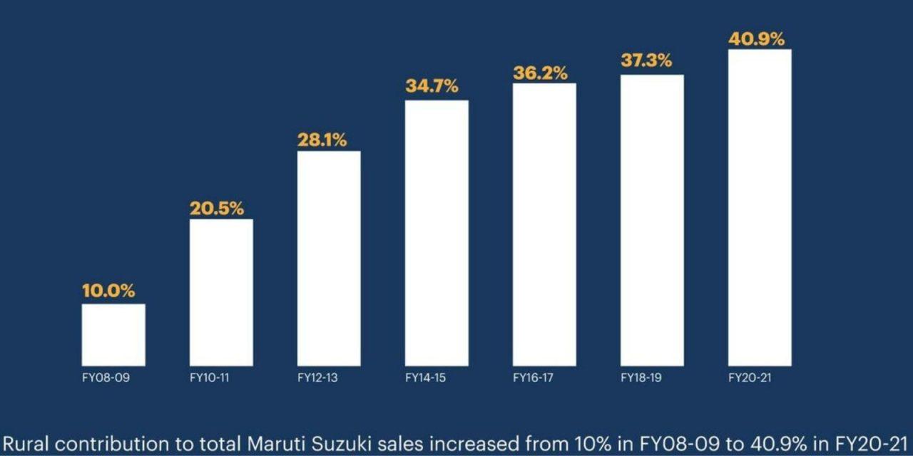 Maruti Suzuki 50 Lakh Sales Rural India 1