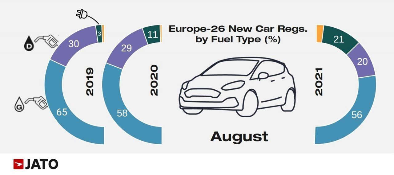 European car market share by fuel type