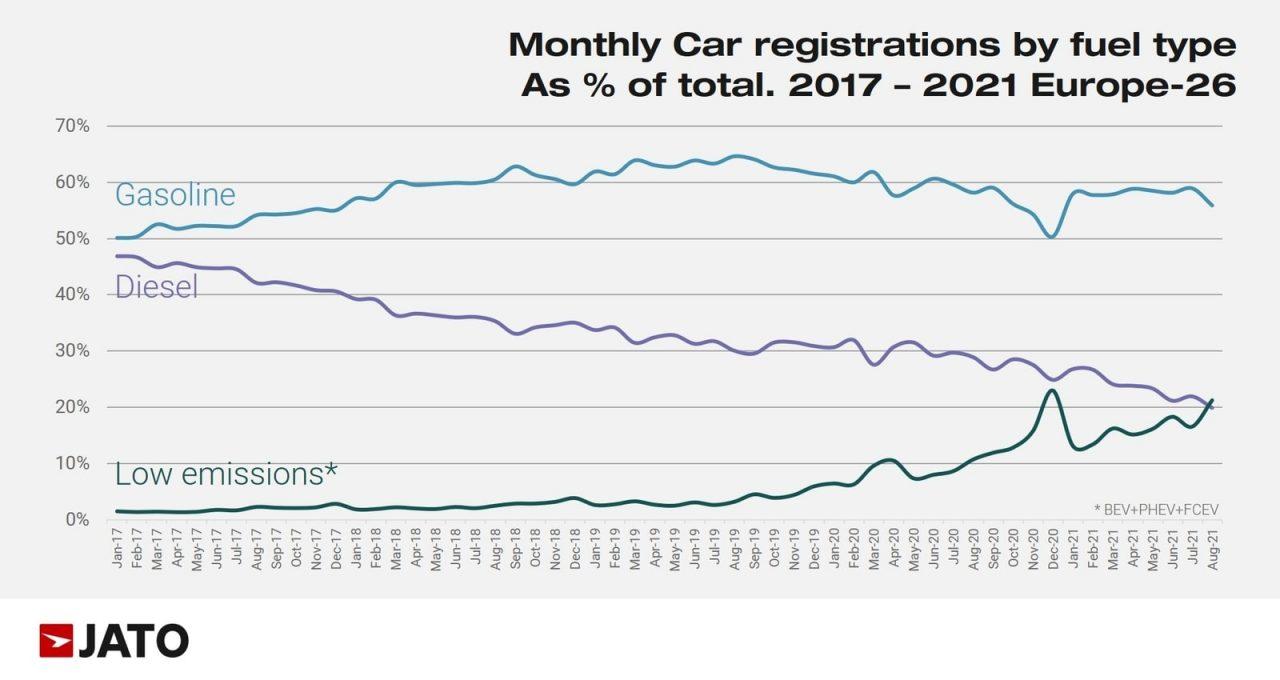 European car registration figures by fuel type